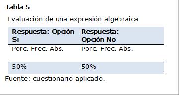 Tabla 5  Evaluación de una expresión algebraica Respuesta: Opción SiRespuesta: Opción No Porc. Frec. Abs.Porc. Frec. Abs. 50%50% Fuente: cuestionario aplicado.