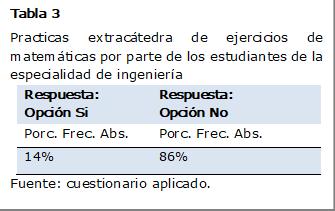 Tabla 3 Practicas extracátedra de ejercicios de matemáticas por parte de los estudiantes de la especialidad de ingeniería Respuesta: Opción SiRespuesta: Opción No Porc. Frec. Abs.Porc. Frec. Abs. 14%86% Fuente: cuestionario aplicado.