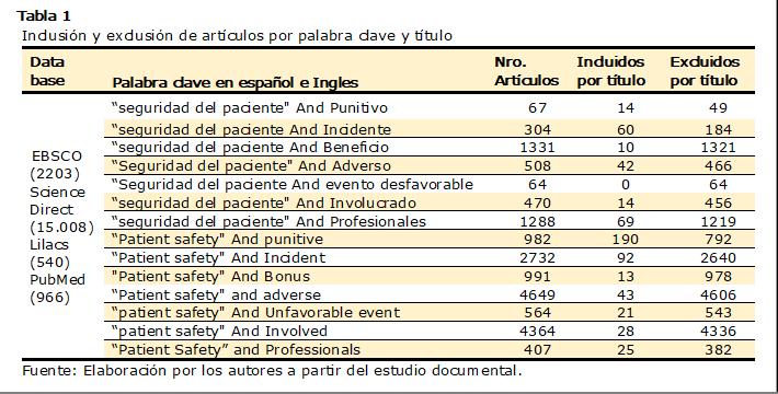 """Tabla 1  Inclusión y exclusión de artículos por palabra clave y título Data basePalabra clave en español e InglesNro. ArtículosIncluidos por títuloExcluidos por título EBSCO (2203) ScienceDirect (15.008) Lilacs (540) PubMed (966)""""seguridad del paciente"""" And Punitivo671449 """"seguridad del paciente And Incidente30460184 """"seguridad del paciente And Beneficio1331101321 """"Seguridad del paciente"""" And Adverso50842466 """"Seguridad del paciente And evento desfavorable64064 """"seguridad del paciente"""" And Involucrado47014456 """"seguridad del paciente"""" And Profesionales1288691219 """"Patient safety"""" And punitive982190792 """"Patient safety"""" And Incident2732922640 """"Patient safety"""" And Bonus99113978 """"Patient safety"""" and adverse4649434606 """"patient safety"""" And Unfavorable event56421543 """"patient safety"""" And Involved 4364284336 """"Patient Safety"""" and Professionals40725382 Fuente: Elaboración por los autores a partir del estudio documental."""